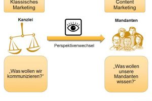 Klassisches Marketing vs Content Marketing