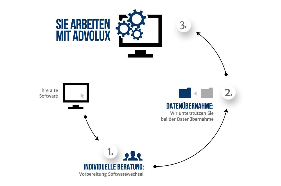 Nach einer individuellen Beratung unterstützen wir Sie bei der Datenübernahme, bis sie mit Advolux arbeiten